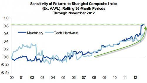 Фондовый рынок США крепко привязан к китайской динамике