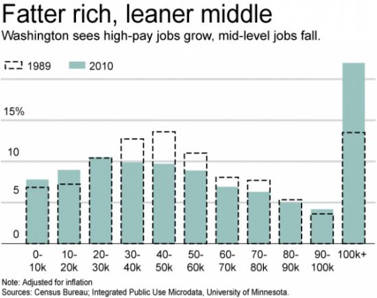 Американский «средний класс» уверенно вымирает