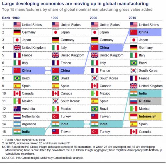 Перестановки в глобальном промышленном производстве