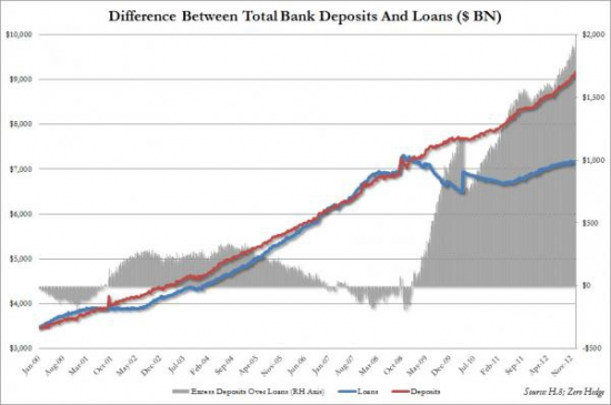 США: банковские депозиты превысили займы на $2трлн
