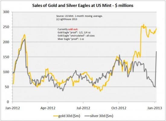 US Mint продала 3.9 млн унций серебряных монет в первые дни января