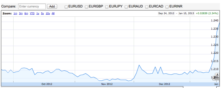 Динамика курса йены к доллару