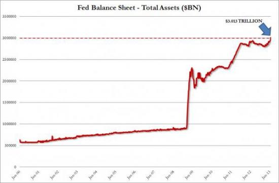 Баланс ФРС США перевалил за $3 трлн