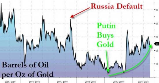Россия: «нефтезолото» вместо нефтедолларов
