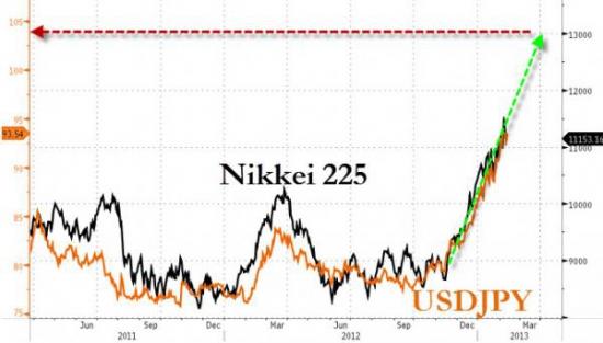 Почему новая стратегия по йене навредит индексу S&P500?