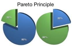 Принцип Парето в текущей экономике