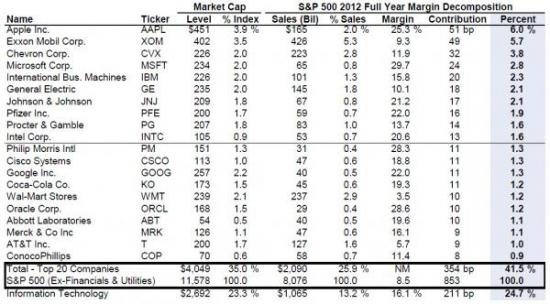10 акций составляют 20% всей капитализации S&P500