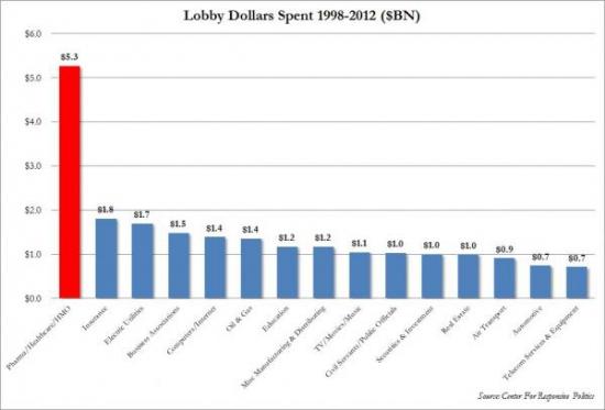Кто приплачивает Вашингтону больше всего?