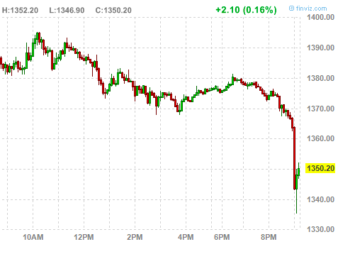 Индекс Dow упал на 138 пунктов