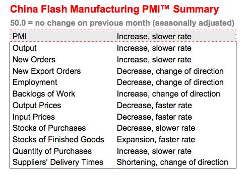 Китайский Flash PMI - двухмесячный минимум