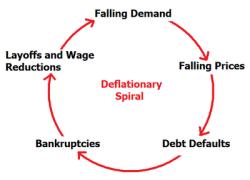 Меньше инфляции = больше монетарного стимулирования