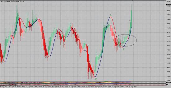 В погоне за трендом: Вчера я знал, что рынок пойдет вверх. Рассказываю как обыграл пилу.