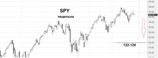 Мой долгосрочный прогноз по рынку