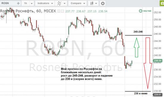 Прогноз по Роснефти