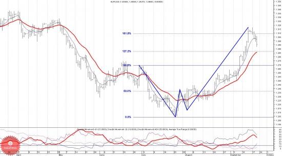 Аналитика  Кто слабее: евро или доллар?