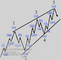 Ошибочное мнение что 4- я, волна не может зайти на территорию 1- ой