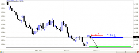 eur usd trade