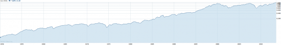 7,5% годовых в долларах на протяжении 63 лет!