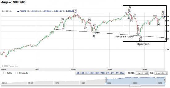 S&P 500. Глобальная динамика индекса.