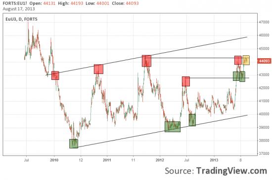 А евра все-таки растет!