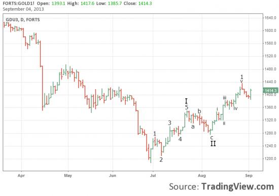 Золото, Евро, Доллар, Роснефть