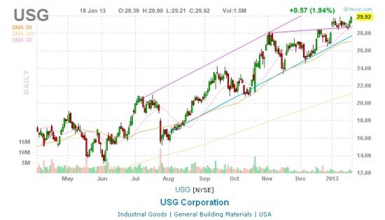 NYSE (USG Corporation)
