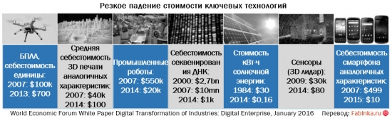 Ускорение диффузии технологий и последствия