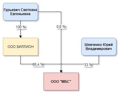 Облигационный Рынок России (ООО МБС)
