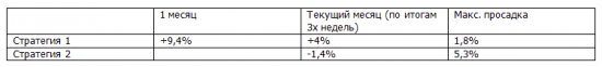 """Итоги седьмой недели простейших рекомендаций по системе """"Торгуем рынок""""! +4% с начала месяца!"""