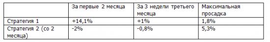 """Итоги 11 недели торговых рекомендаций по системе """"Торгуем рынок""""!"""