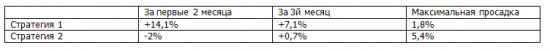 +22% за 3 месяца торговли по простейшим рекомендациям (на втором плече!). Торгуем рынок