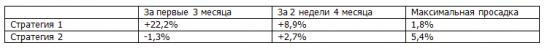 """Итоги недели. Простейшие Рекомендации по системе """"Торгуем рынок"""". Прибыль растет"""