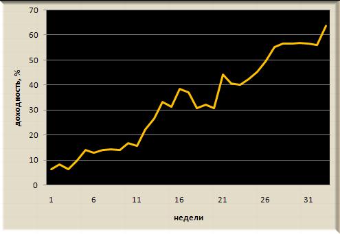 Итоги недели Trade Market. +5%