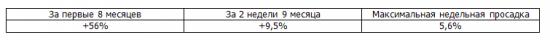 Итоги недели Trade Market. +4,5%