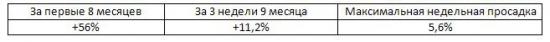 Итоги недели, рекомендации Trade Market. +1,7%