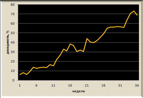 Итоги недели, рекомендации Trade Market. -2,8%