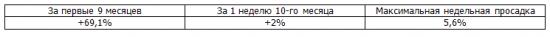 Итоги недели, рекомендации Trade Market. +2%