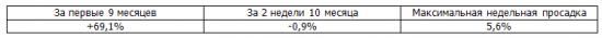 Итоги недели, рекомендации Trade Market. -2.9%