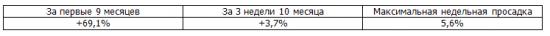 Итоги недели, рекомендации Trade Market. +4,6%