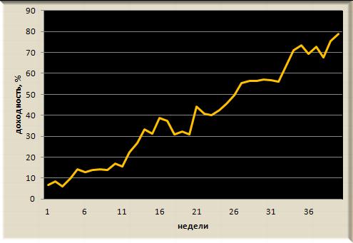 Итоги недели, рекомендации Trade Market. +2,1%