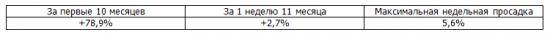 Итоги недели, рекомендации Trade Market. +2,7%