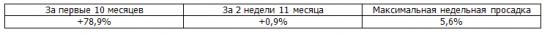 Итоги недели, рекомендации Trade Market. -1,8%