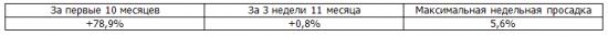 Итоги недели, рекомендации Trade Market +80,3%