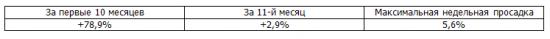 Итоги недели, рекомендации Trade Market +84%