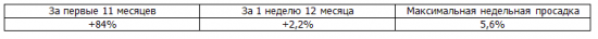 Итоги недели, рекомендации Trade Market +88%
