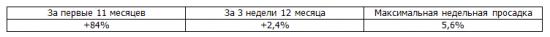 Итоги недели, рекомендации Trade Market +3,2%