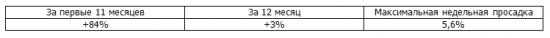 Итоги недели, рекомендации Trade Market +89,5%