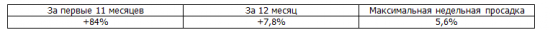 Итоги недели, рекомендации Trade Market +4,8%