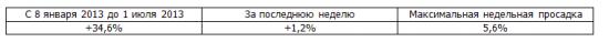 Итоги недели, рекомендации Trade Market +1,2%