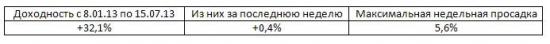 Итоги недели, рекомендации Trade Market +0,4%